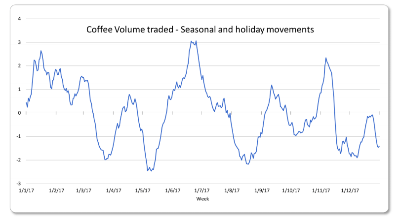 coffee-index-seasonality