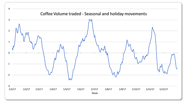 coffee-index-seasonality
