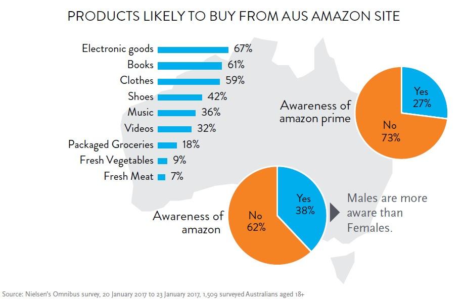 Nielsen_Amazon_survey